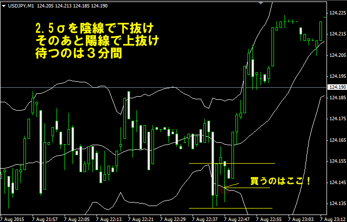 チャート1https://fx-works.jp/1_2.5s/